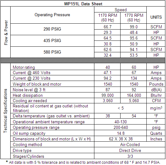 Item Wp151l 3 Stage Air Cooled Compressor Passat